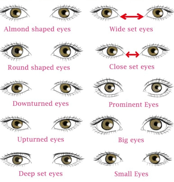 What's your eye-shape ? Description with Makeup Tips
